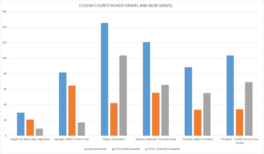 Colfax County Graveled Chart