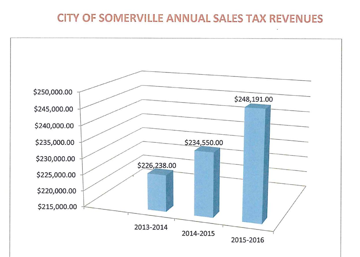 Somerville Property Tax Rate