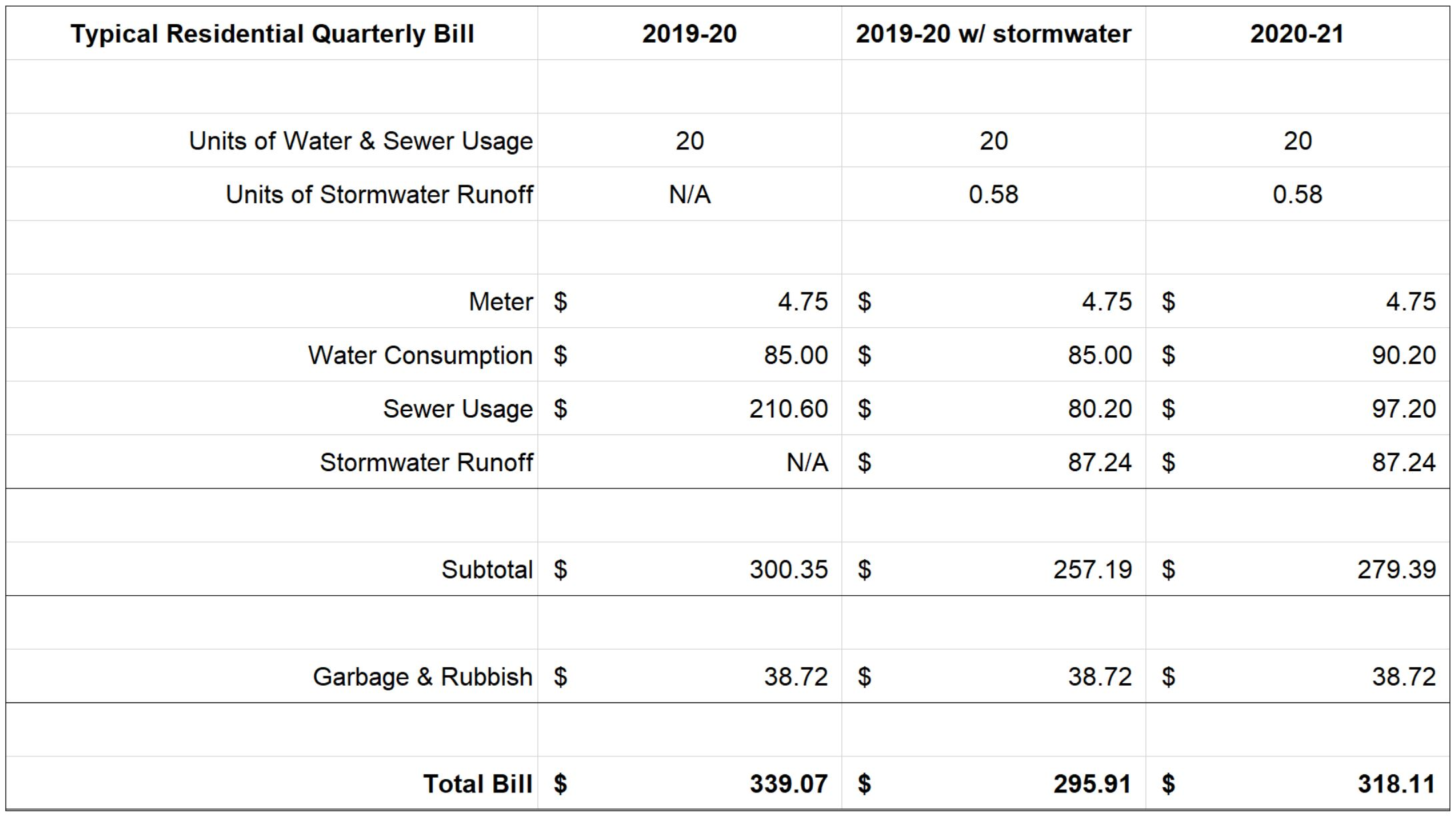 Stormwater Bill Sample