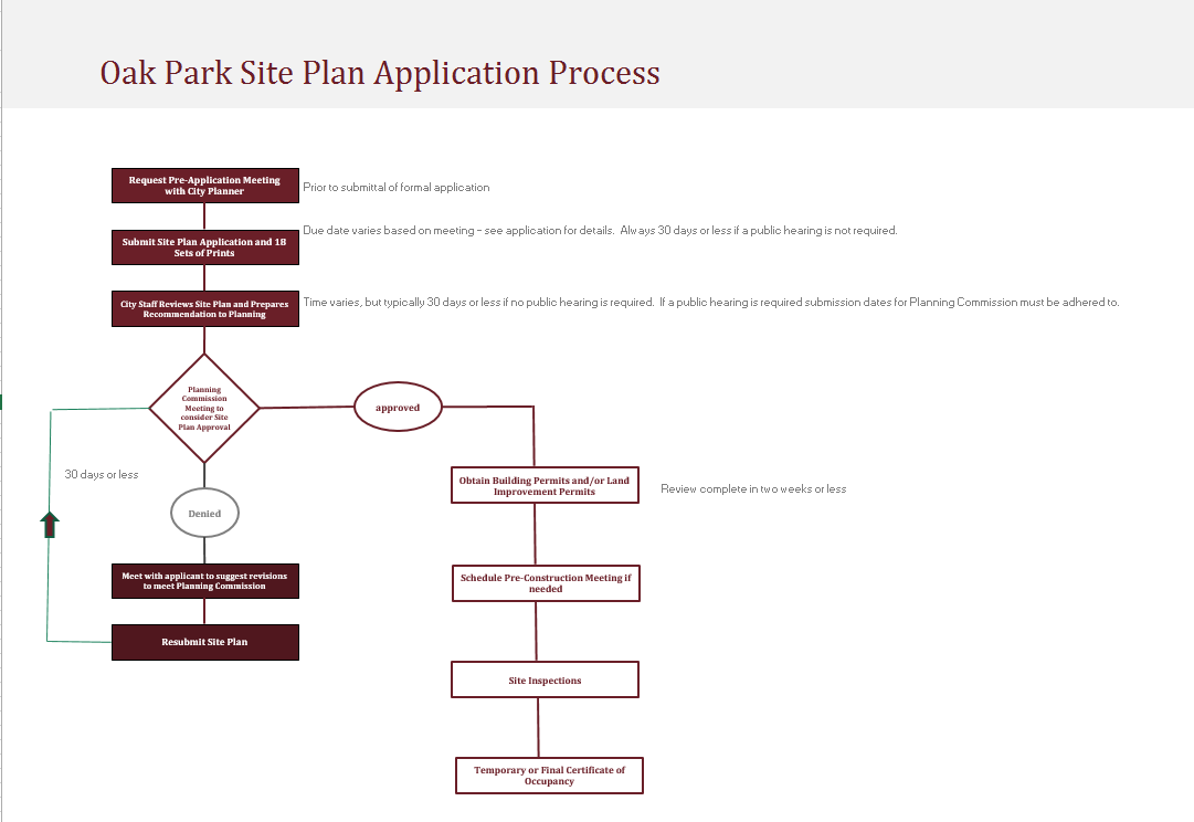 Planning Commission – What Is A Site Plan Review