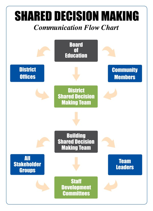 committees and group decision making